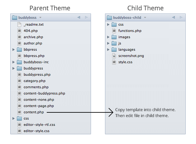 BuddyPress child themes